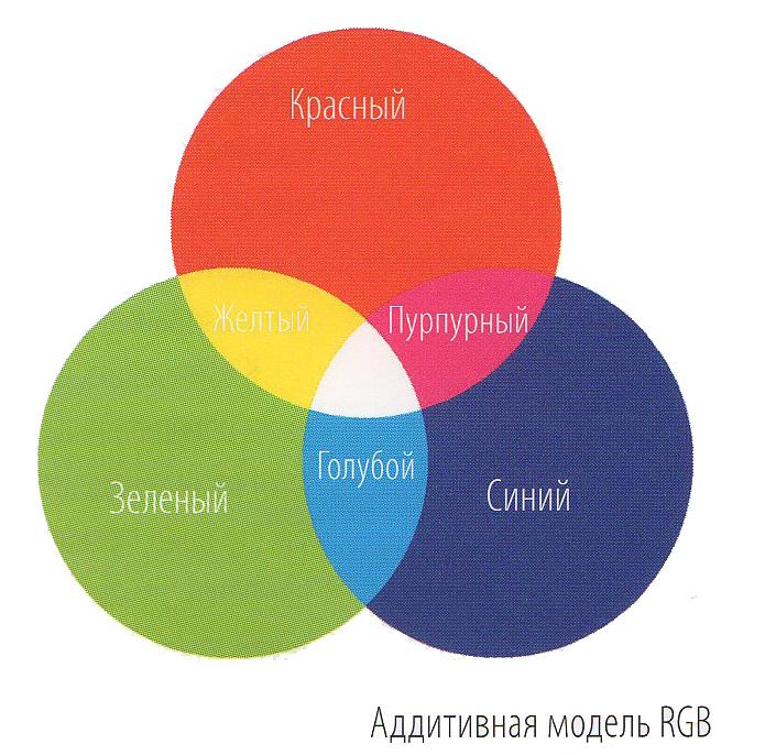 Аддитивная модель (RGB)