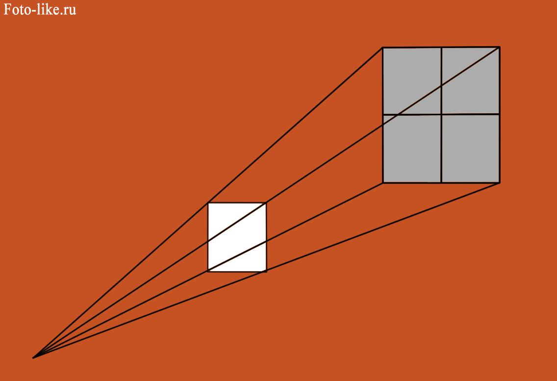 Zakon-obratnyh-kvadratov