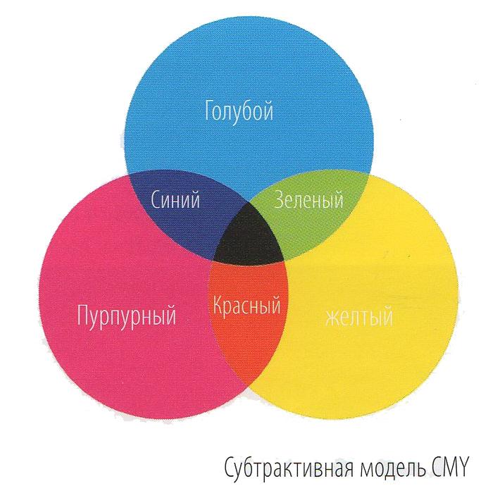 Субтрактивная модель CMY